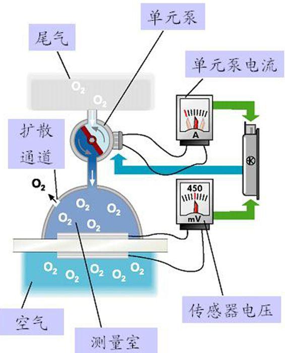 6线宽频型氧传感器工作原理